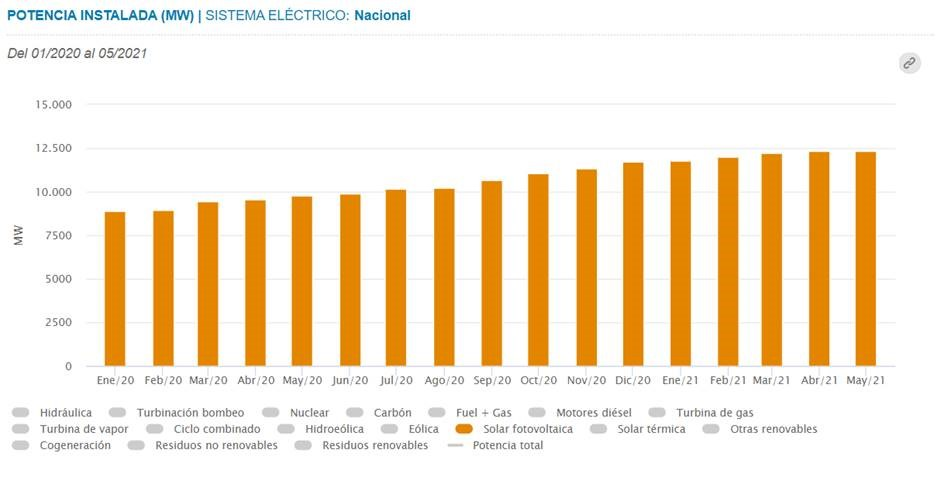 Spain installs 646 MW of new PV capacity from January to May 2021